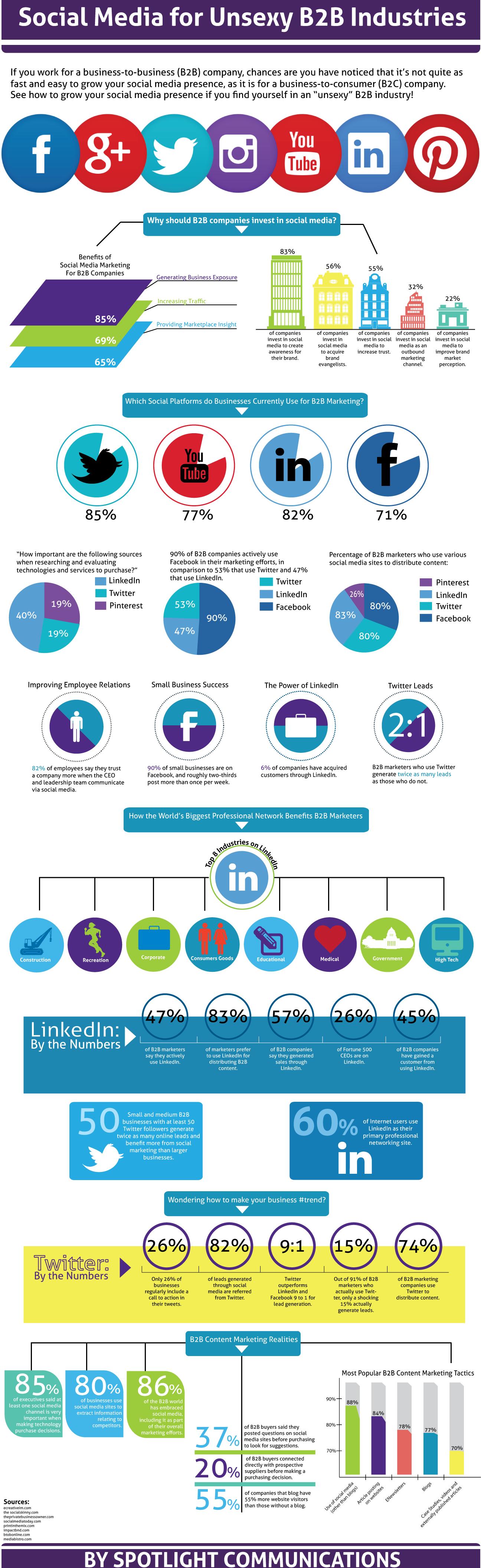 B2B Social Media in 2016