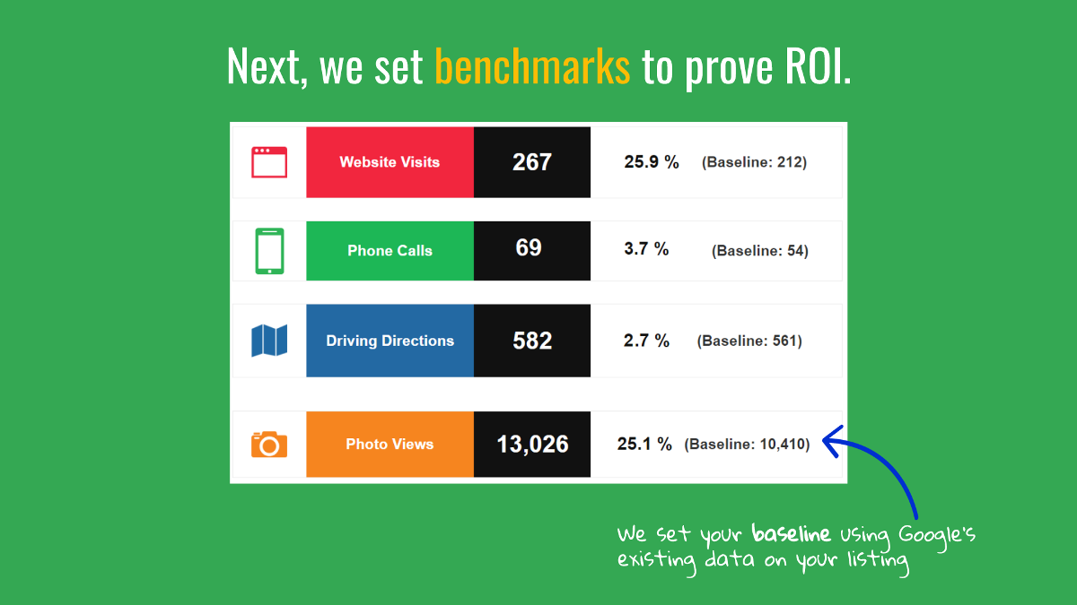 Next we set benchmarks to prove ROI