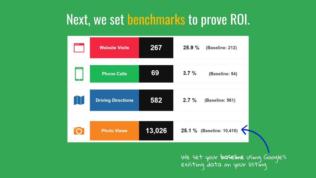 Next we set benchmarks to prove ROI